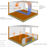 underfloor-heating-allforproperty